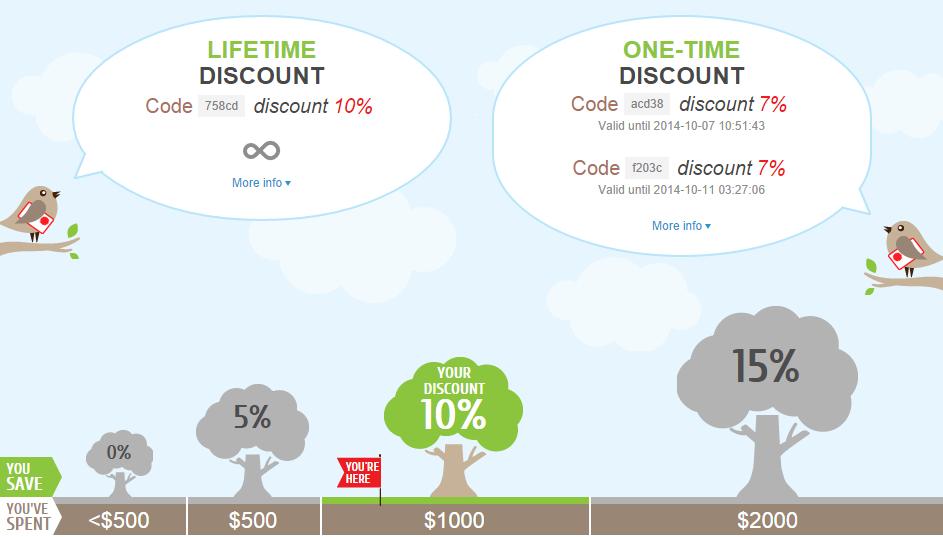 EssayHave Discounts code